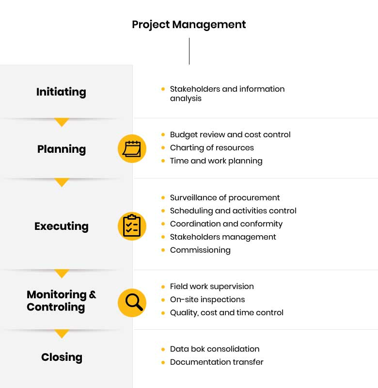 ProjectManagament